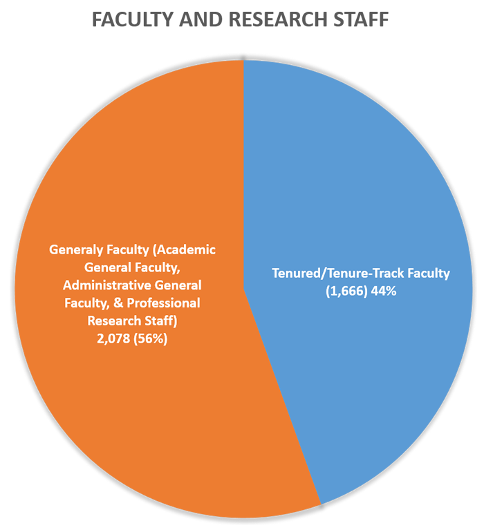 Pie Chart of Faculty and Research Staff at UVA: 44% Tenured/Tenure-Track Faculty, 56% General Faculty, including Academic General Faculty, Administrative General Faculty, and Professional Research Staff